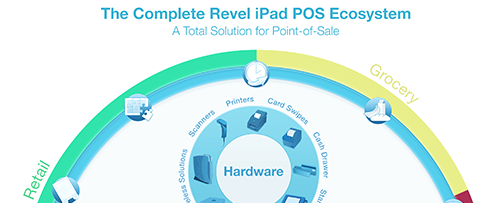 The Complete POS Ecosystem [Infographic]