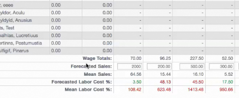 Labor Forecasting with Revel iPad POS