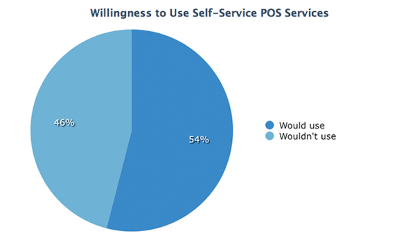 The Rapid Rise of Self-Service Ordering and Payment