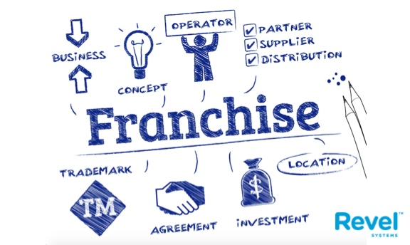 Ways to Prepare your Small Business to Become a Franchise