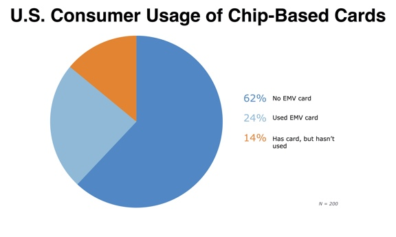 U.S. Consumer Usage of Chip-Based Cards