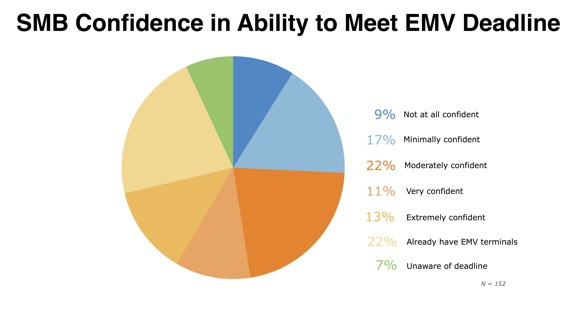 SMB Confidence in Ability to Meet EMV Deadline for your POS