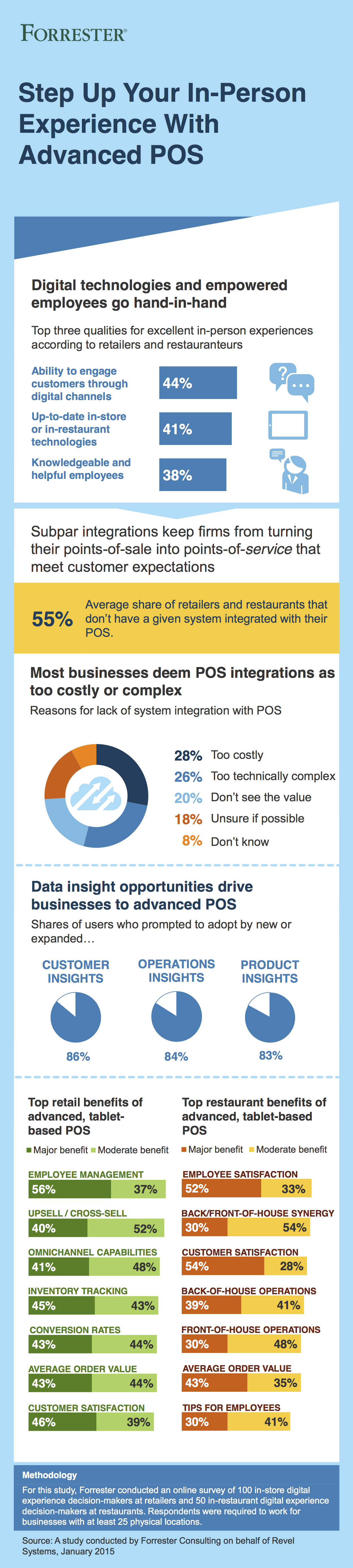 Forrester Infographic