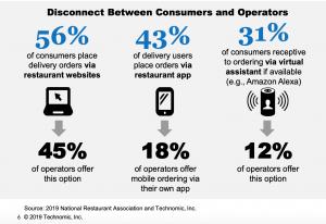 Digital Customer Journey: Disconnect Between Consumers and Operators